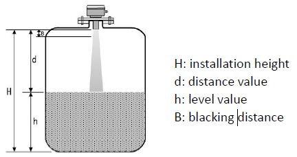 Ultrasonic level transmitter Measuring principle