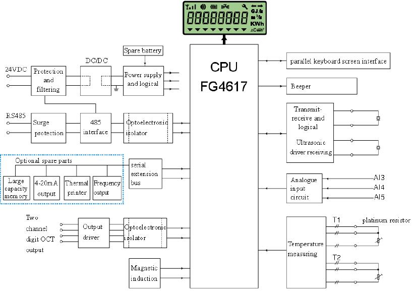 ultrasonic flow meter Mainboard electrical theory map